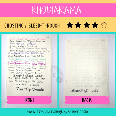 Rhodiarama dotted bullet journal pages with handwriting in different pen types